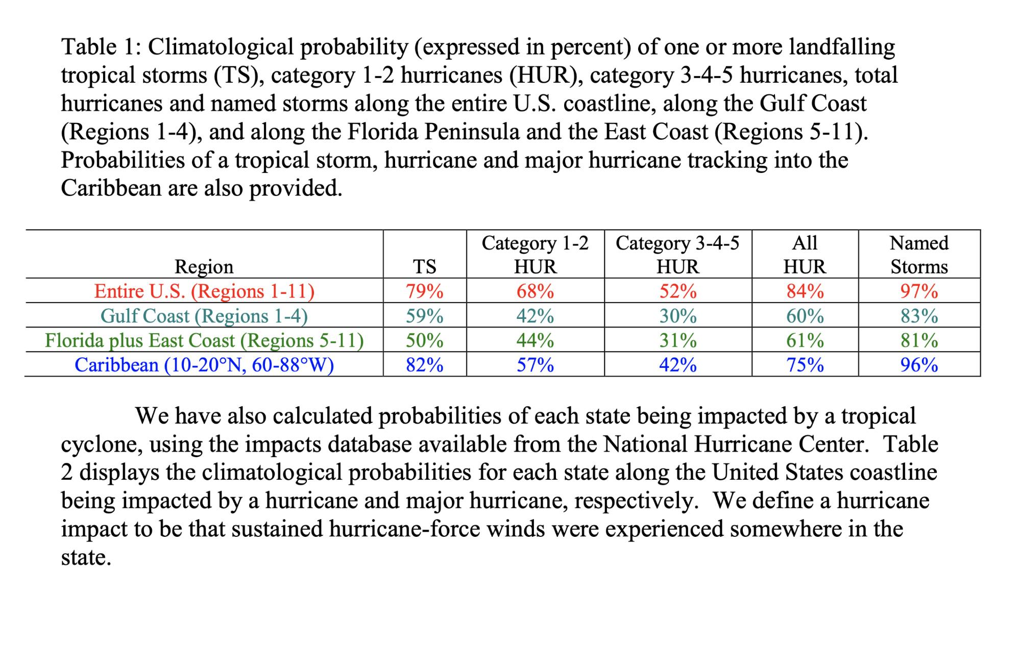 hurricane season 2020 gulf of mexico